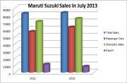 Maruti Suzuki Sales Report in July 2013